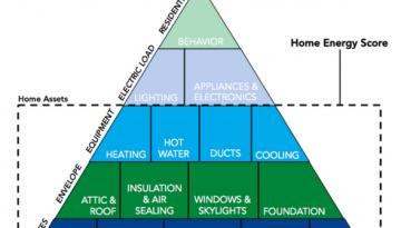 Portland Home Energy Score Assets
