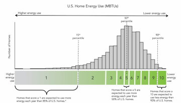 Home Energy Score Scale in Portland