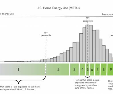 Home Energy Score Scale in Portland