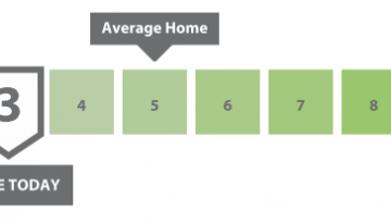 Portland - Home Energy Score - Scale
