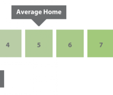 Portland - Home Energy Score - Scale