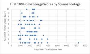 Portland - Home Energy Score by Square Footage