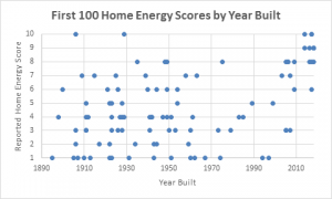 Portland - Home Energy Scores by Year Built